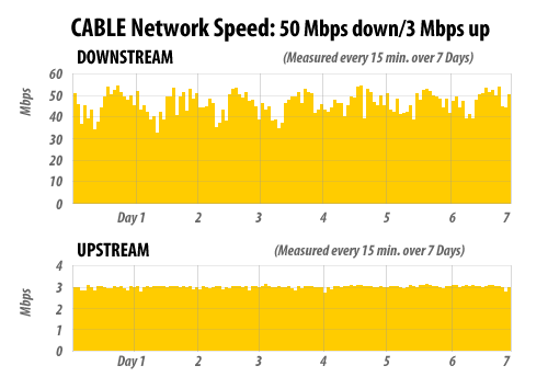 Cable_Speed