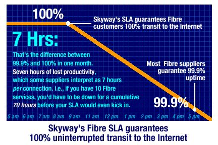 SLA-graph